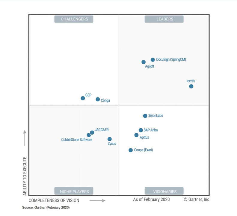 Gestion du cycle de vie des contrats, CLM, un des leaders de Gartner