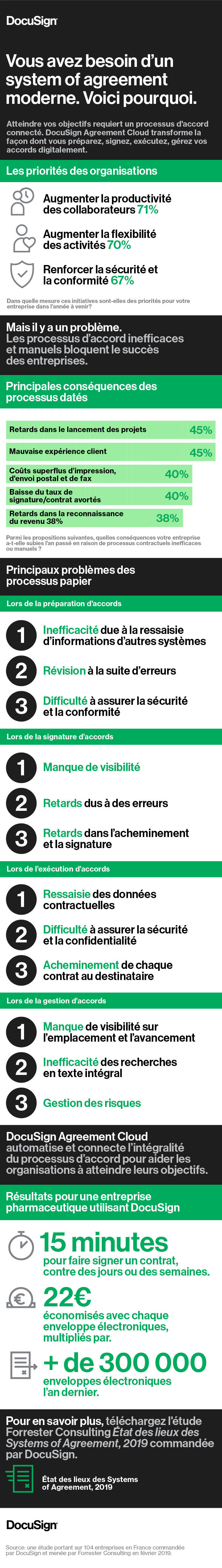 Infographie Forrester system of agreement