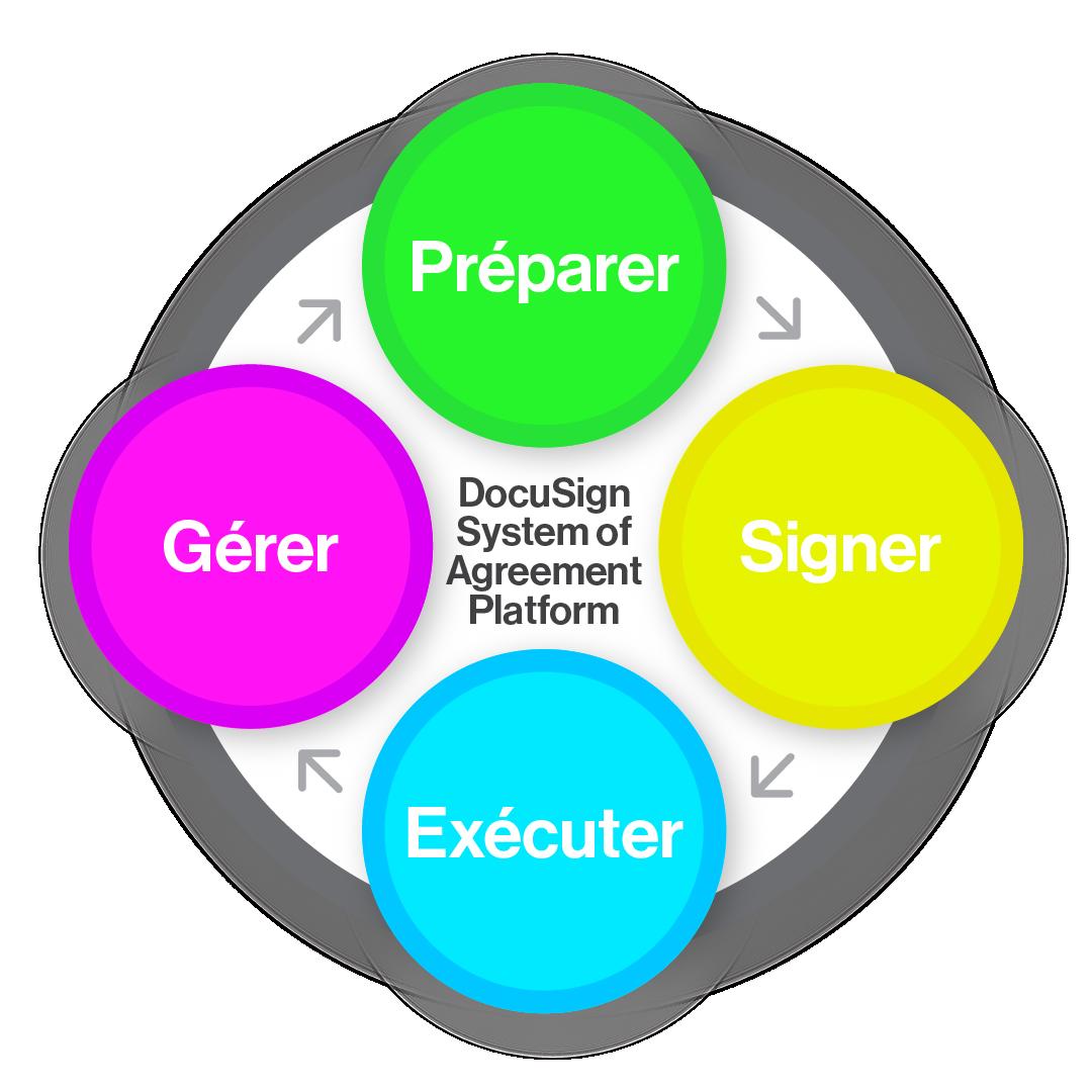 Schéma illustrant comment DocuSign Agreement Cloud aide les stades d'un system of agreement moderne : préparer, signer, exécuter et gérer les accords.