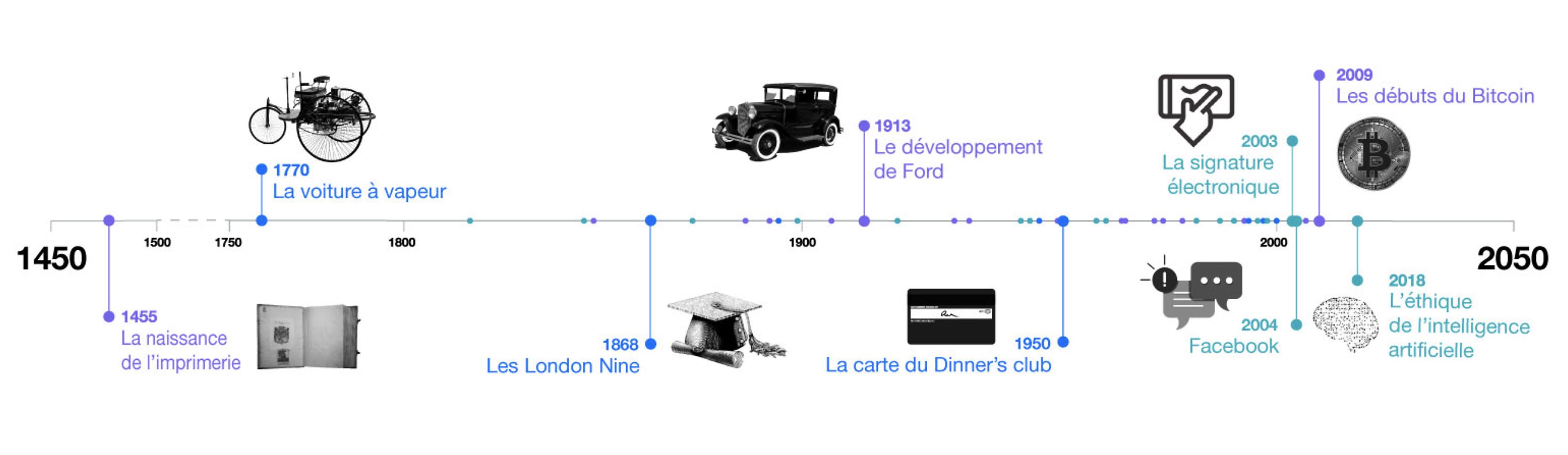 L'Histoire de l'Innovation en 50 accords